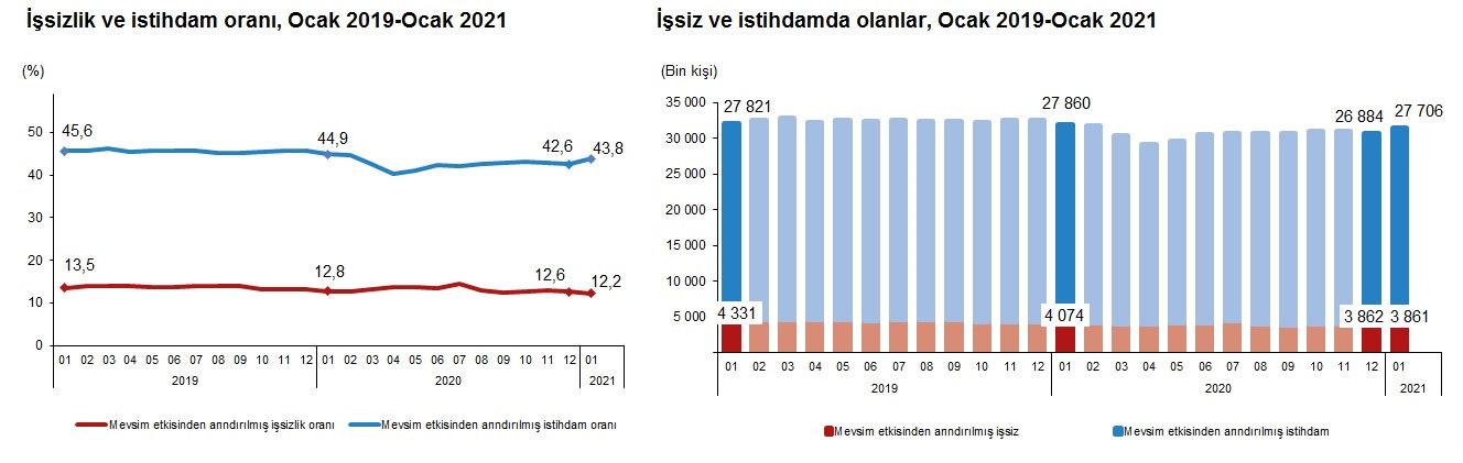 Ocak 2021 İşsizlik ve İstihdam Verileri