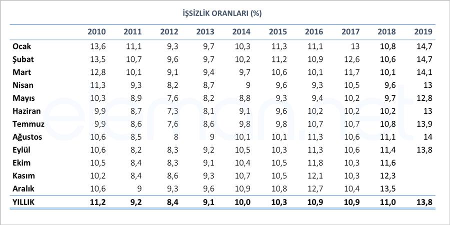 2010-2019 Aylık İşsizlik Oranları